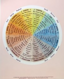 Print: The Zodiac Chart